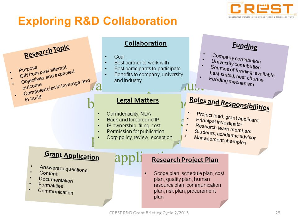 various topics must be discussed among research partners prior to submitting application Exploring R&D Collaboration 23 Research Topic Purpose Diff from past attempt Objectives and expected outcome Competencies to leverage and to build Collaboration Goal Best partner to work with Best participants to participate Benefits to company, university and industry Funding Company contribution University contribution Sources of funding: available, best suited, best chance Funding mechanism Legal Matters Confidentiality, NDA Back and foreground IP IP ownership, filing, cost Permission for publication Corp policy, review, exception Roles and Responsibilities Project lead, grant applicant Principal investigator Research team members Students, academic advisor Management champion Research Project Plan Scope plan, schedule plan, cost plan, quality plan, human resource plan, communication plan, risk plan, procurement plan Grant Application Answers to questions Content Documentation Formalities Communication CREST R&D Grant Briefing Cycle 2/2013