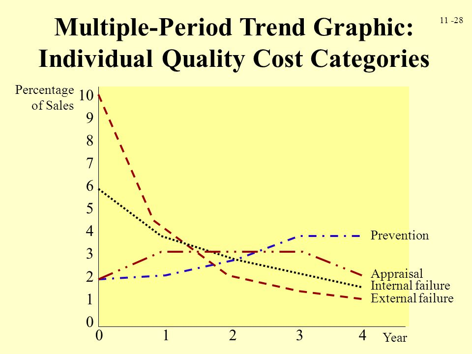 11 -28 Multiple-Period Trend Graphic: Individual Quality Cost Categories Percentage of Sales 10 9 8 7 6 5 4 3 2 1 0 0 1 2 3 4 Year External failure In