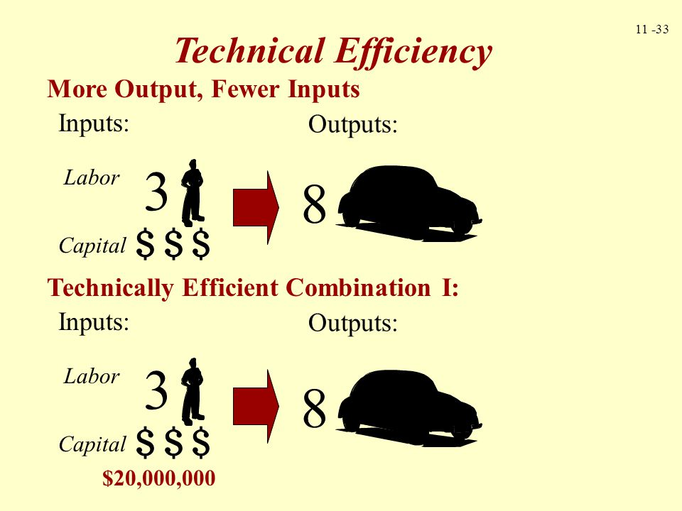 11 -33 Technical Efficiency More Output, Fewer Inputs Technically Efficient Combination I: Outputs: 8 8 Inputs: Labor Capital 3 Inputs: Labor Capital