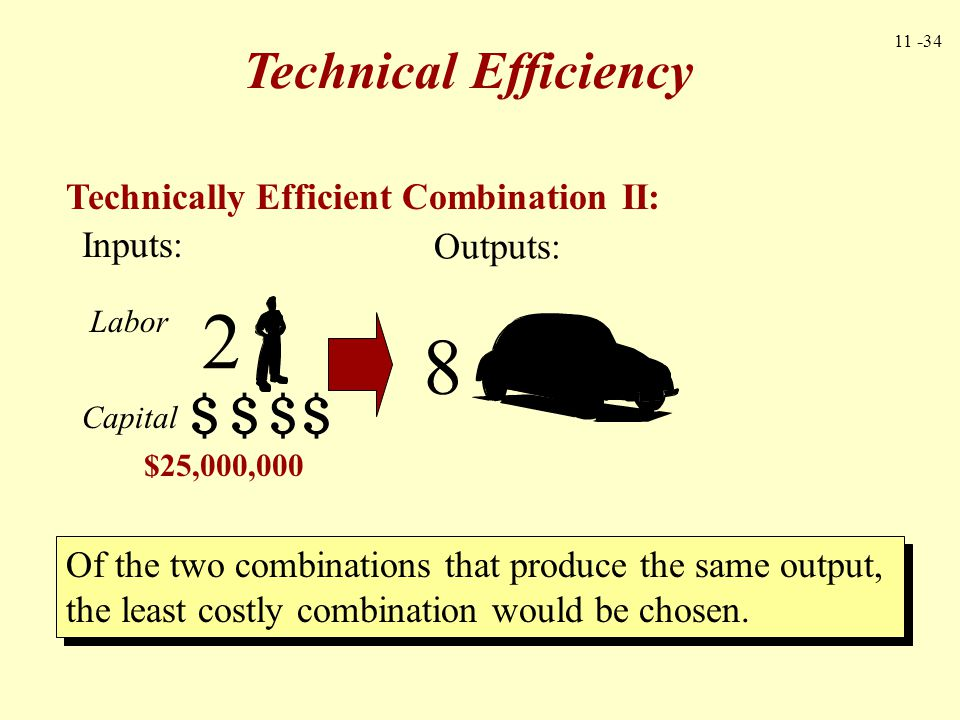 11 -34 Technical Efficiency Technically Efficient Combination II: Of the two combinations that produce the same output, the least costly combination w