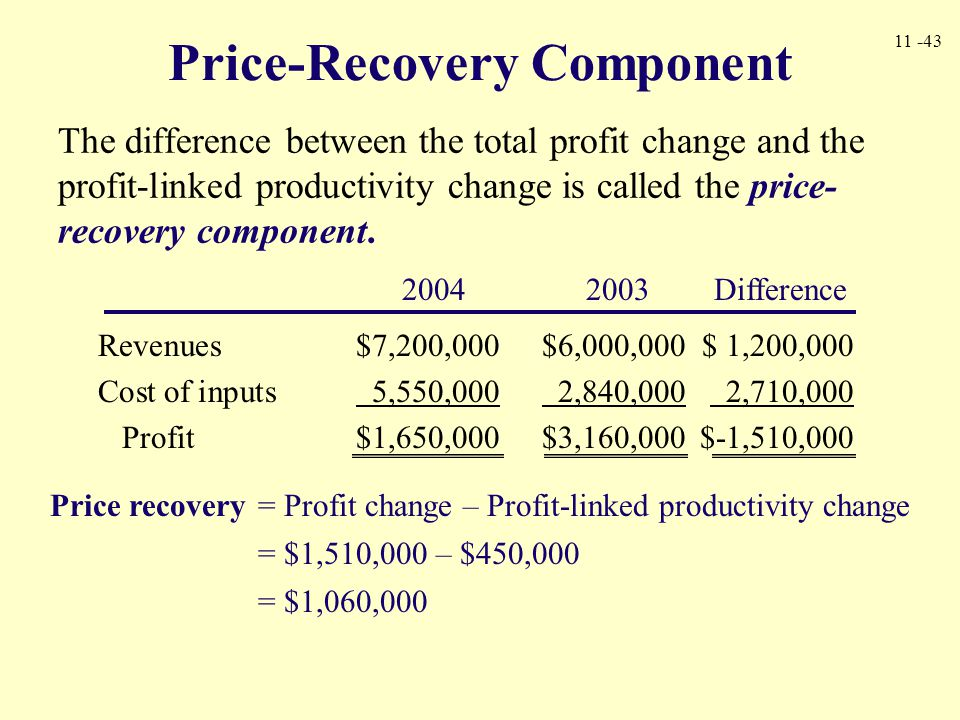 11 -43 Price-Recovery Component The difference between the total profit change and the profit-linked productivity change is called the price- recovery
