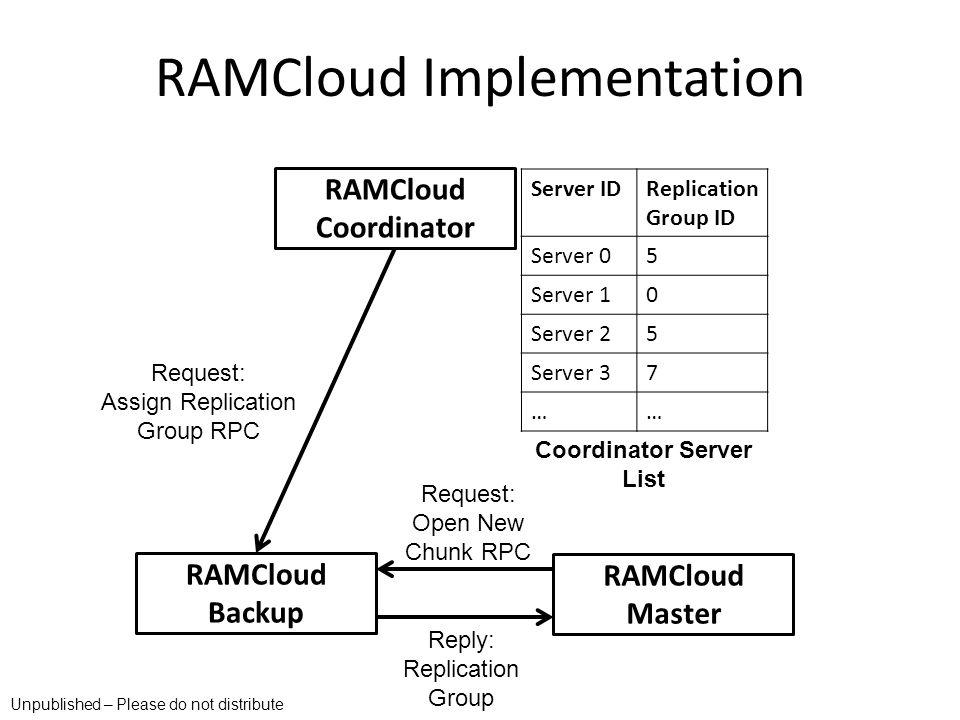 RAMCloud Implementation RAMCloud Coordinator RAMCloud Master RAMCloud Backup Request: Assign Replication Group RPC Server IDReplication Group ID Serve