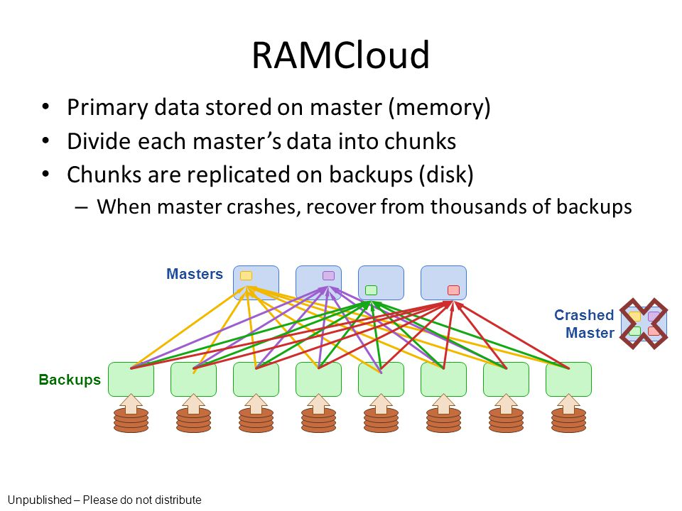 Primary data stored on master (memory) Divide each masters data into chunks Chunks are replicated on backups (disk) – When master crashes, recover fro