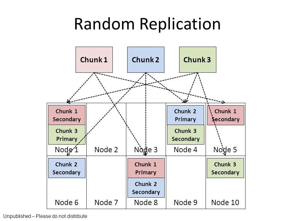 Node 1 Node 2Node 3 Node 4 Node 5 Node 6 Node 7Node 8 Node 9 Node 10 Random Replication Chunk 1Chunk 2Chunk 3 Chunk 1 Secondary Chunk 1 Primary Chunk