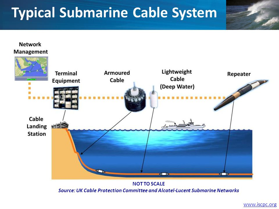 www.iscpc.org Typical Submarine Cable System NOT TO SCALE Source: UK Cable Protection Committee and Alcatel-Lucent Submarine Networks