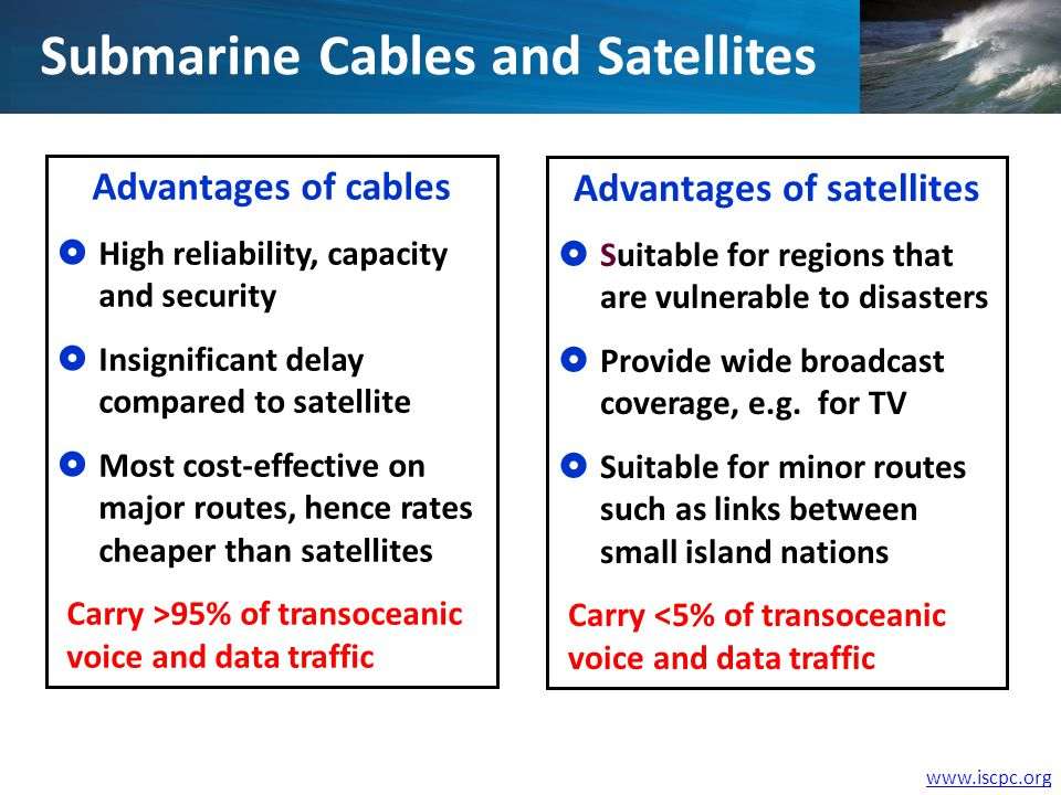 www.iscpc.org Submarine Cables and Satellites Advantages of cables High reliability, capacity and security Insignificant delay compared to satellite M