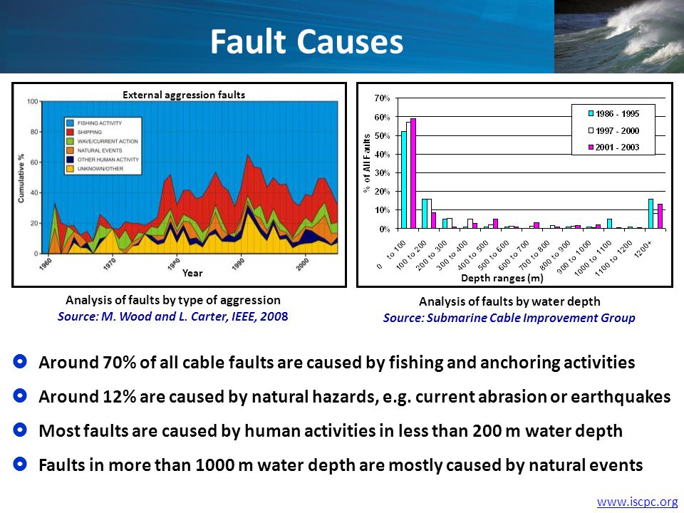 www.iscpc.org Around 70% of all cable faults are caused by fishing and anchoring activities Around 12% are caused by natural hazards, e.g.