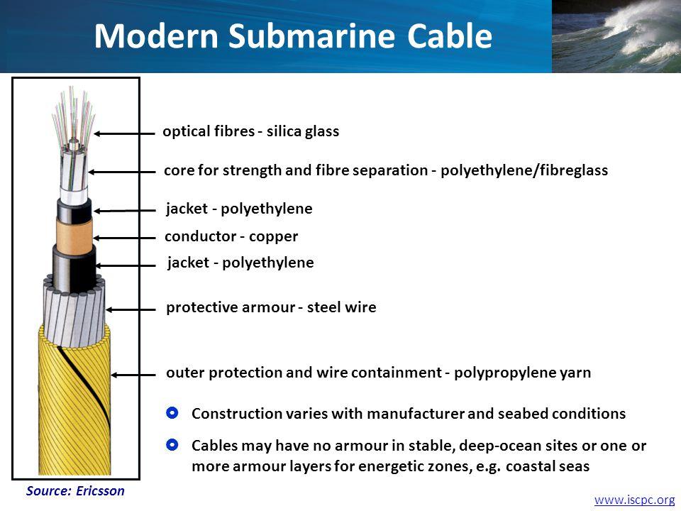 Modern Submarine Cable optical fibres - silica glass core for strength and fibre separation - polyethylene/fibreglass jacket - polyethylene conductor