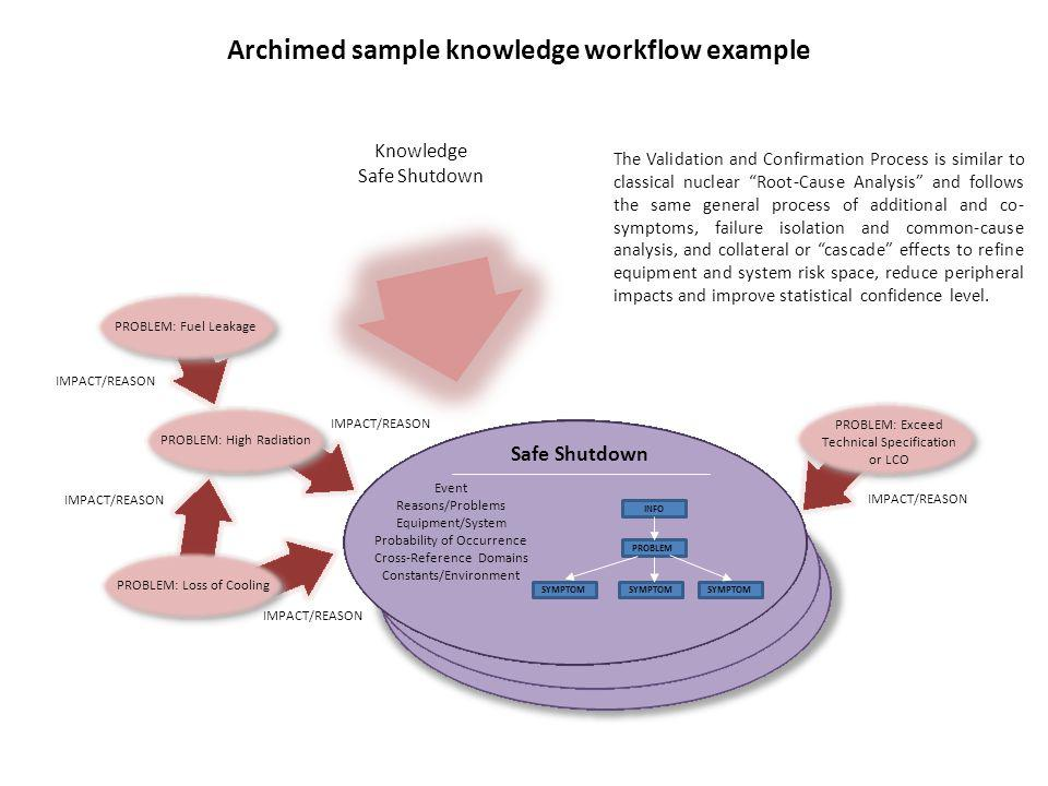 Archimed sample knowledge workflow example Safe Shutdown PROBLEM: High Radiation PROBLEM: Fuel Leakage PROBLEM: Loss of Cooling PROBLEM: Exceed Techni