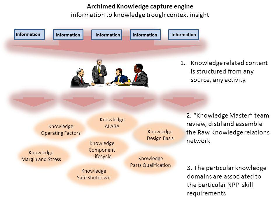 Archimed Knowledge capture engine information to knowledge trough context insight Information Knowledge Operating Factors Knowledge ALARA Knowledge De