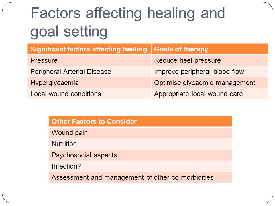 Factors affecting healing and goal setting Significant factors affecting healingGoals of therapy PressureReduce heel pressure Peripheral Arterial DiseaseImprove peripheral blood flow HyperglycaemiaOptimise glycaemic management Local wound conditionsAppropriate local wound care Other Factors to Consider Wound pain Nutrition Psychosocial aspects Infection.