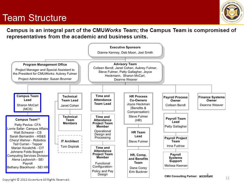 Copyright © 2012 Accenture All Rights Reserved. Team Structure 12 Campus is an integral part of the CMUWorks Team; the Campus Team is compromised of r
