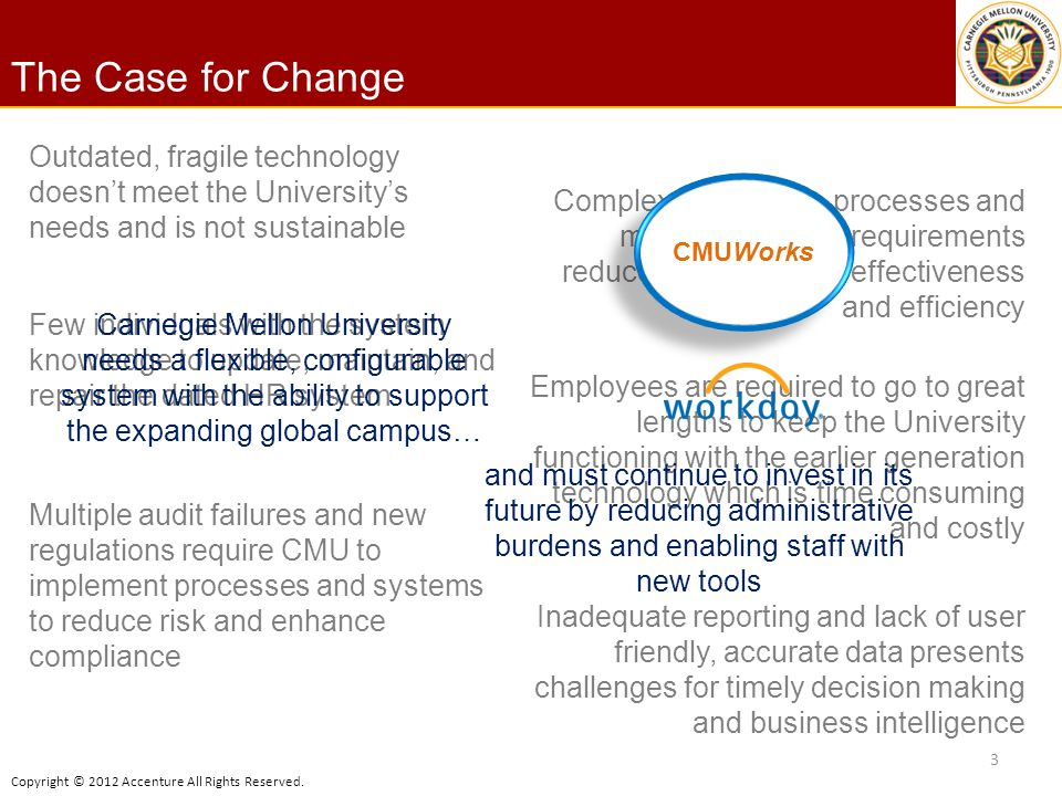 Copyright © 2012 Accenture All Rights Reserved. The Case for Change 3 Outdated, fragile technology doesnt meet the Universitys needs and is not sustai