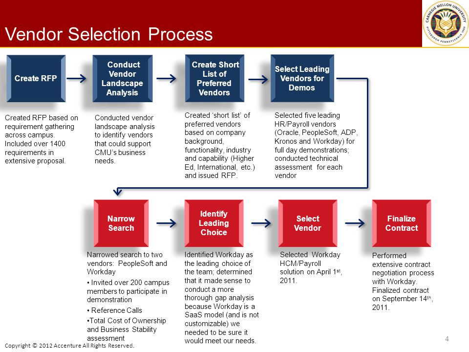 Copyright © 2012 Accenture All Rights Reserved. Vendor Selection Process 4 Conduct Vendor Landscape Analysis Create Short List of Preferred Vendors Cr