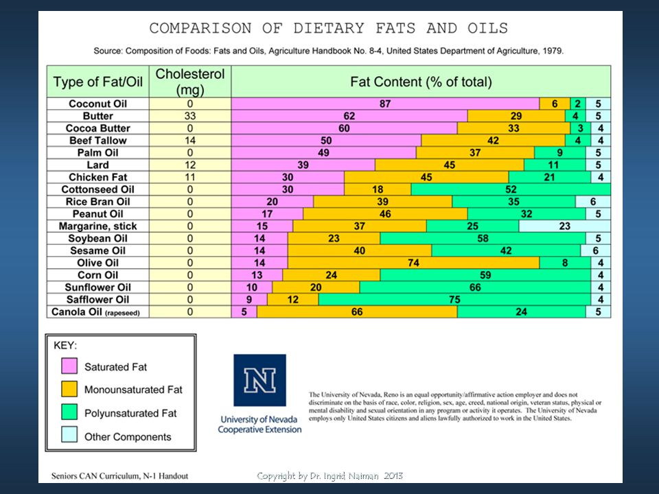 Fats in Food Copyright by Dr. Ingrid Naiman 2013