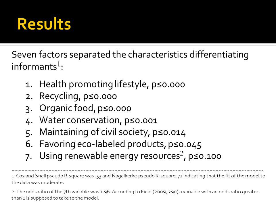 Seven factors separated the characteristics differentiating informants 1 : 1.Health promoting lifestyle, p0.000 2.Recycling, p0.000 3.Organic food, p0