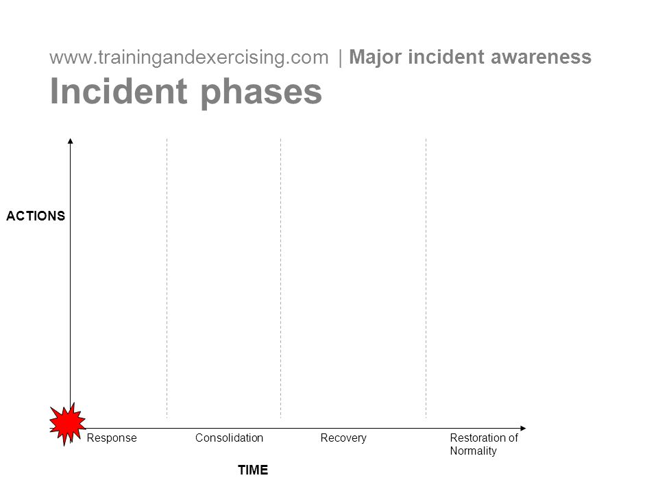 www.trainingandexercising.com | Major incident awareness Incident phases TIME ACTIONS Response ConsolidationRecoveryRestoration of Normality