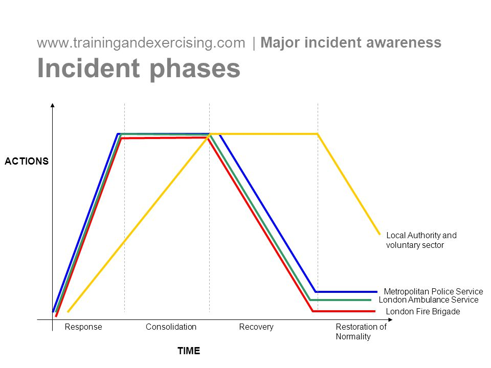 www.trainingandexercising.com | Major incident awareness Incident phases TIME ACTIONS Metropolitan Police Service London Fire Brigade London Ambulance Service Local Authority and voluntary sector Response ConsolidationRecoveryRestoration of Normality