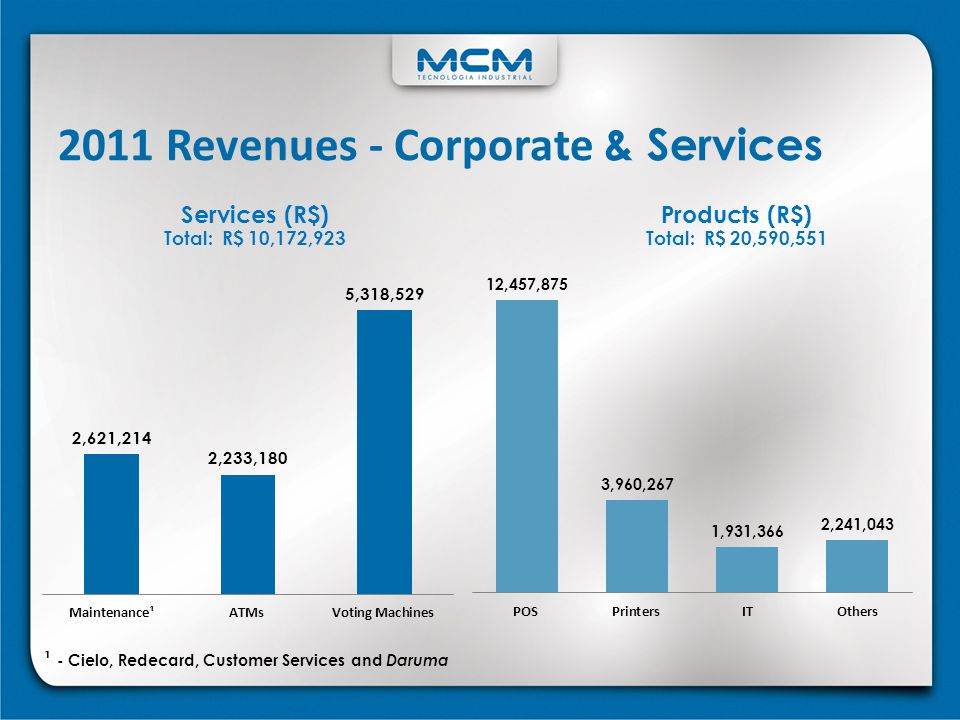 Services (R$) Total: R$ 10,172,923 2011 Revenues - Corporate & Services Products (R$) Total: R$ 20,590,551 ¹ - Cielo, Redecard, Customer Services and