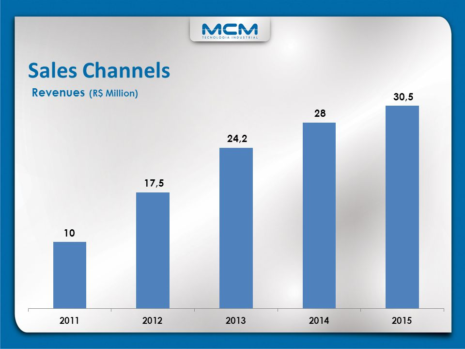 Sales Channels Revenues (R$ Million)