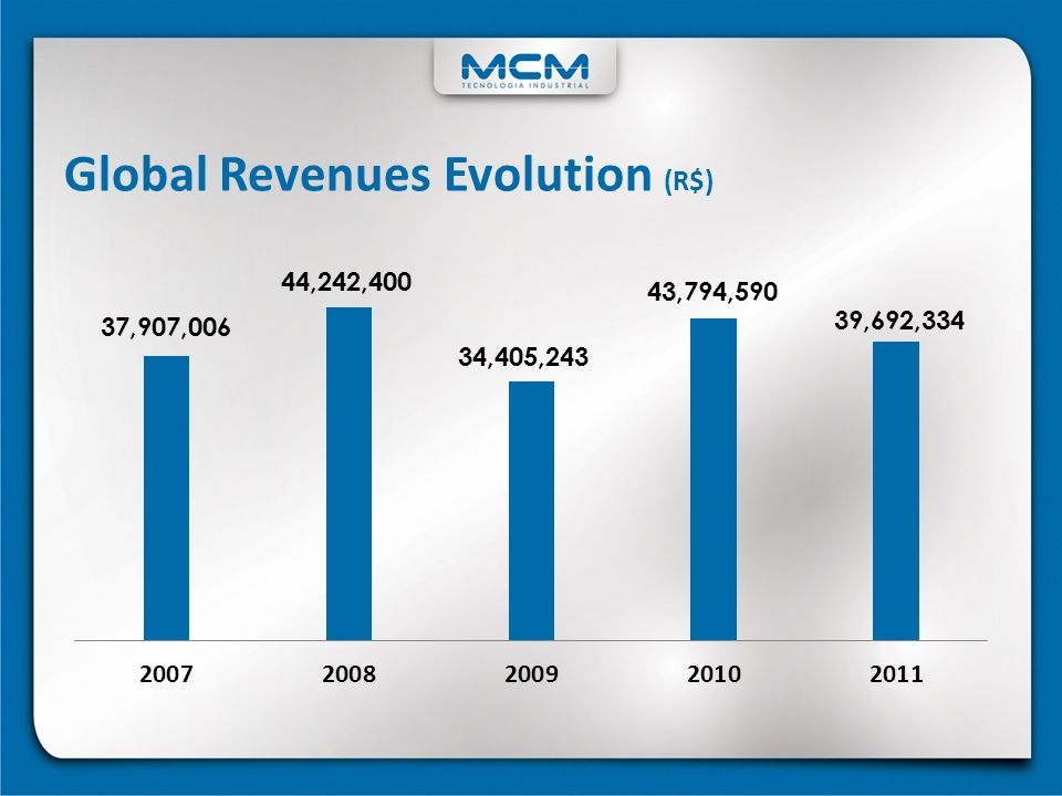 Global Revenues Evolution (R$)