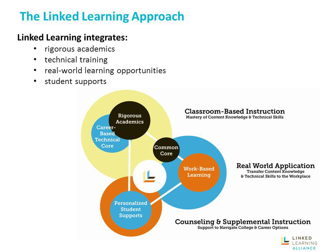 Linked Learning (1)An integrated core curriculum that meets the eligibility requirements for admission to the University of California and the California State University and is delivered through project-based learning and other engaging instructional strategies that intentionally bring real-world context and relevance to the curriculum where broad themes, interest areas, and career technical education are emphasized.