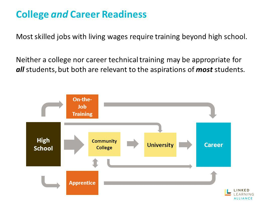 Work Experience Education Inconsistent standards and quality Not all are curriculum-aligned or include employer/supervisor assessment Could be strengthened in statute and regulations Only a handful of states currently use work-based learning as an option for career readiness in their accountability systems.