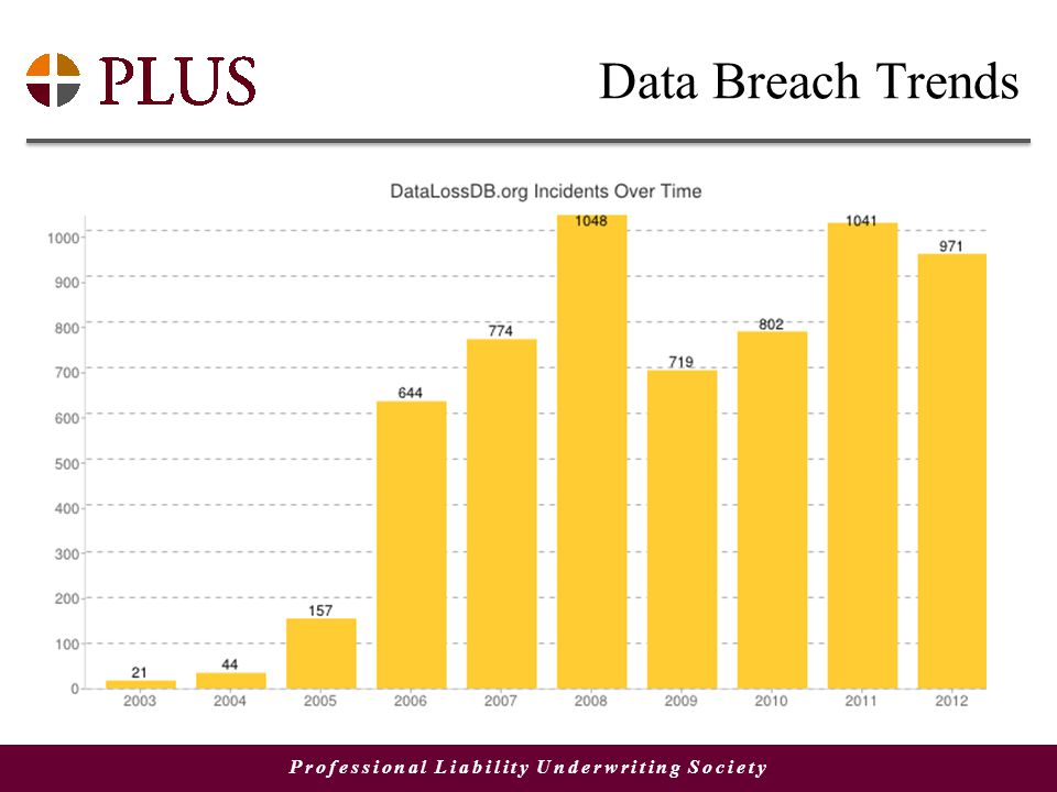 Professional Liability Underwriting Society Data Breach Trends