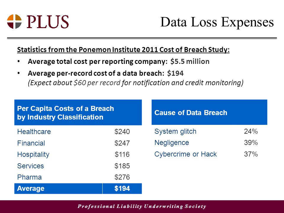 Professional Liability Underwriting Society Data Loss Expenses Statistics from the Ponemon Institute 2011 Cost of Breach Study: Average total cost per reporting company: $5.5 million Average per-record cost of a data breach: $194 (Expect about $60 per record for notification and credit monitoring) Per Capita Costs of a Breach by Industry Classification Healthcare$240 Financial$247 Hospitality$116 Services$185 Pharma$276 Average$194 Cause of Data Breach System glitch24% Negligence39% Cybercrime or Hack37%