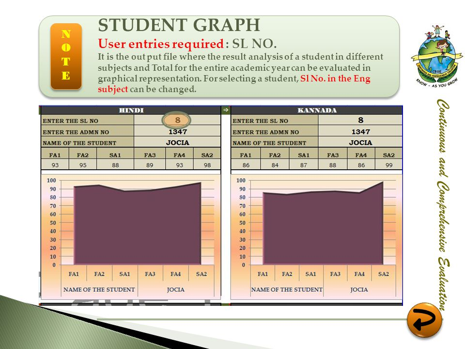 Continuous and Comprehensive Evaluation STUDENT GRAPH User entries required : SL NO. It is the out put file where the result analysis of a student in