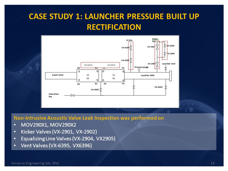 CASE STUDY 1: LAUNCHER PRESSURE BUILT UP RECTIFICATION Non-Intrusive Acoustic Valve Leak Inspection was performed on MOV290X1, MOV290X2 Kicker Valves