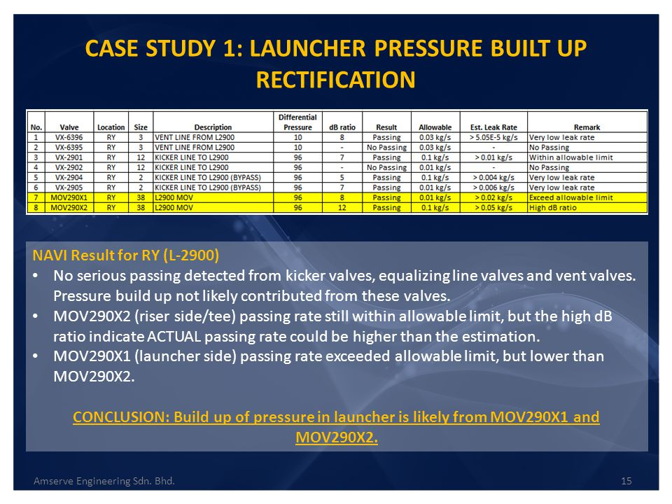 CASE STUDY 1: LAUNCHER PRESSURE BUILT UP RECTIFICATION NAVI Result for RY (L-2900) No serious passing detected from kicker valves, equalizing line val