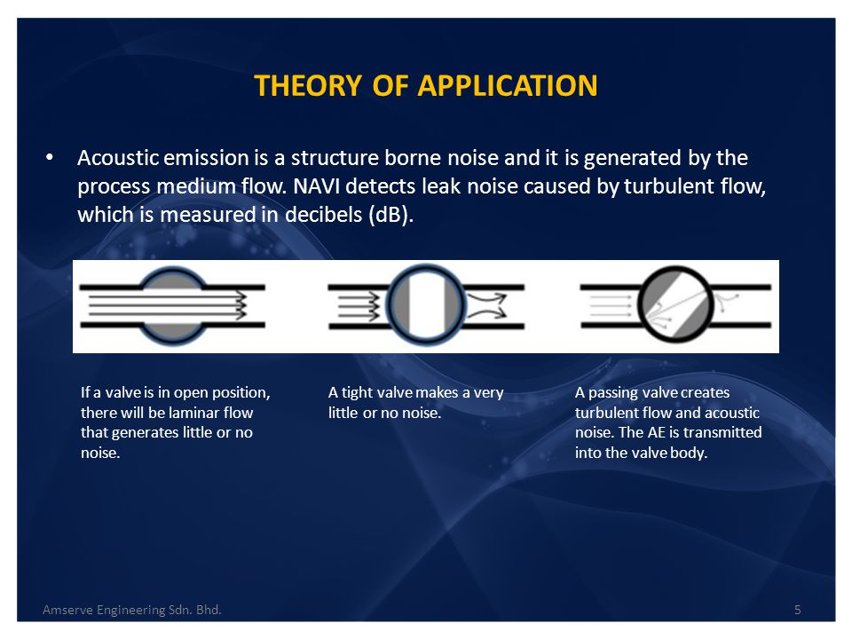 THEORY OF APPLICATION 5Amserve Engineering Sdn. Bhd. Acoustic emission is a structure borne noise and it is generated by the process medium flow. NAVI