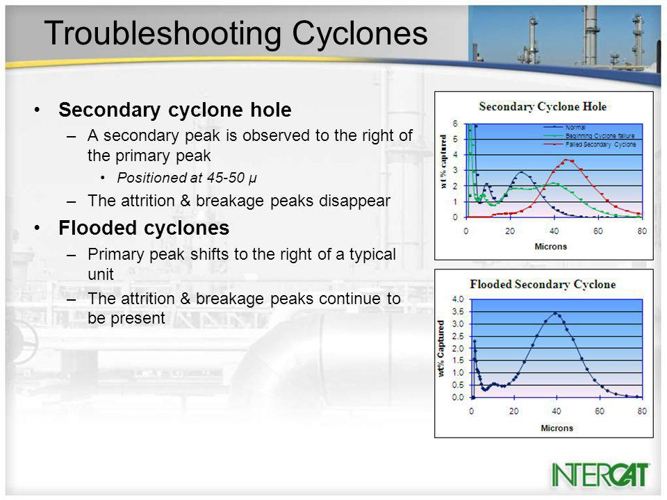 Troubleshooting Cyclones Secondary cyclone hole –A secondary peak is observed to the right of the primary peak Positioned at 45-50 μ –The attrition & breakage peaks disappear Flooded cyclones –Primary peak shifts to the right of a typical unit –The attrition & breakage peaks continue to be present