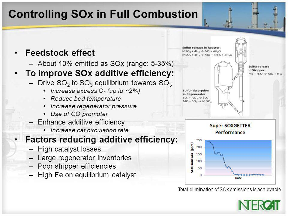 Controlling SOx in Full Combustion Feedstock effect –About 10% emitted as SOx (range: 5-35%) To improve SOx additive efficiency: –Drive SO 2 to SO 3 equilibrium towards SO 3 Increase excess O 2 (up to ~2%) Reduce bed temperature Increase regenerator pressure Use of CO promoter –Enhance additive efficiency Increase cat circulation rate Factors reducing additive efficiency: –High catalyst losses –Large regenerator inventories –Poor stripper efficiencies –High Fe on equilibrium catalyst Total elimination of SOx emissions is achievable