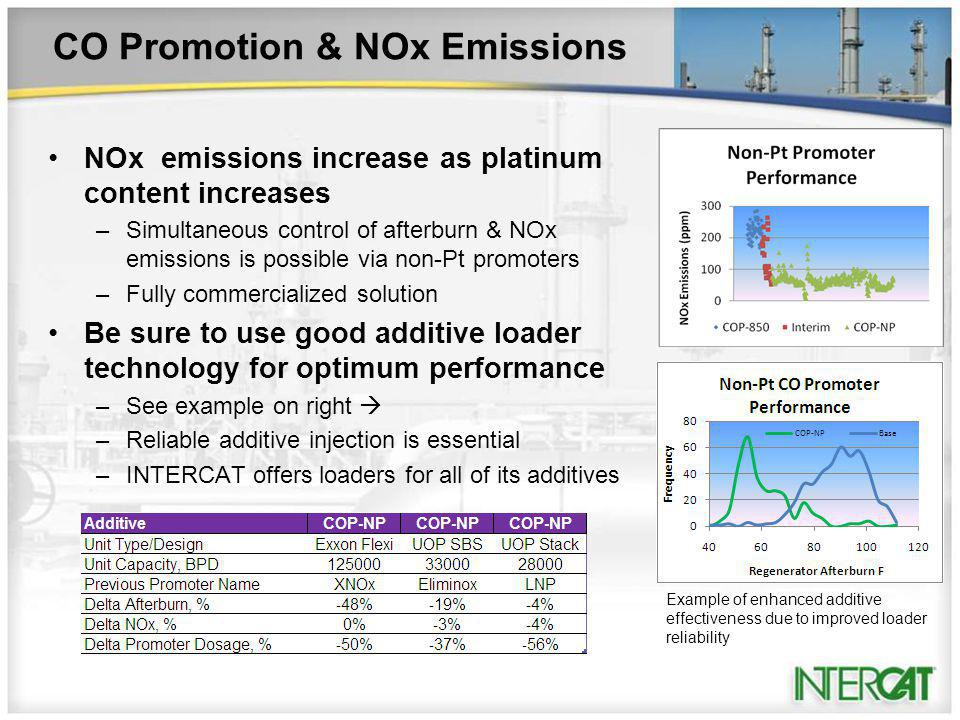 CO Promotion & NOx Emissions NOx emissions increase as platinum content increases –Simultaneous control of afterburn & NOx emissions is possible via non-Pt promoters –Fully commercialized solution Be sure to use good additive loader technology for optimum performance –See example on right –Reliable additive injection is essential –INTERCAT offers loaders for all of its additives Example of enhanced additive effectiveness due to improved loader reliability