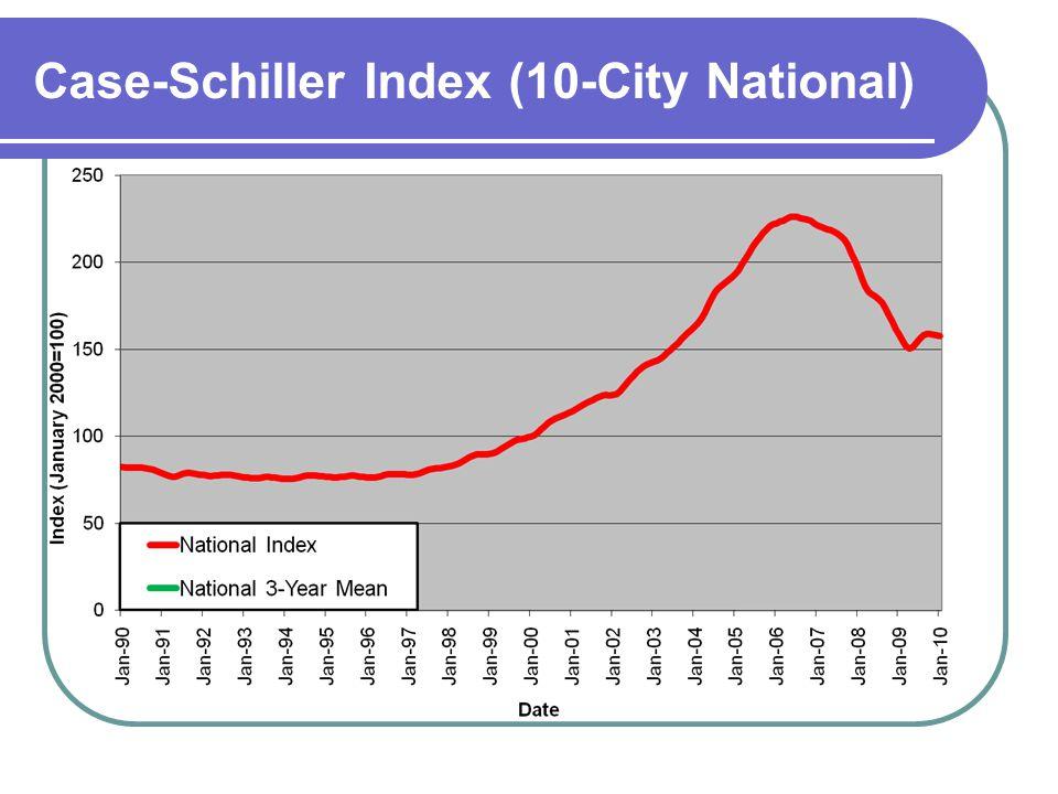 Case-Schiller Index (10-City National)