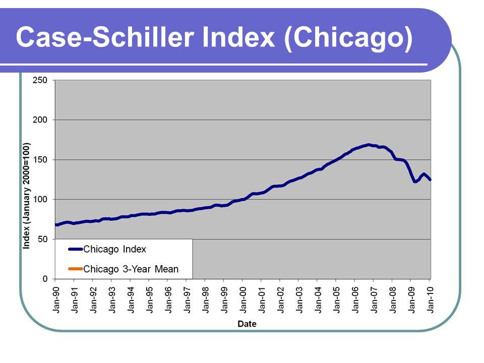 Case-Schiller Index (Chicago)