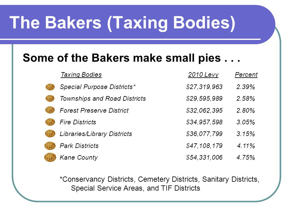 The Bakers (Taxing Bodies) Some of the Bakers make small pies... Special Purpose Districts* $27,319,963 2.39% Townships and Road Districts $29,595,989