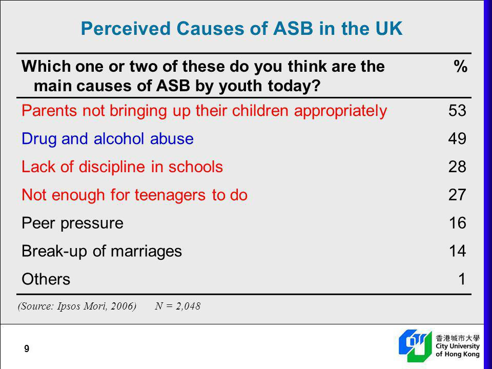 9 Perceived Causes of ASB in the UK Which one or two of these do you think are the main causes of ASB by youth today? % Parents not bringing up their