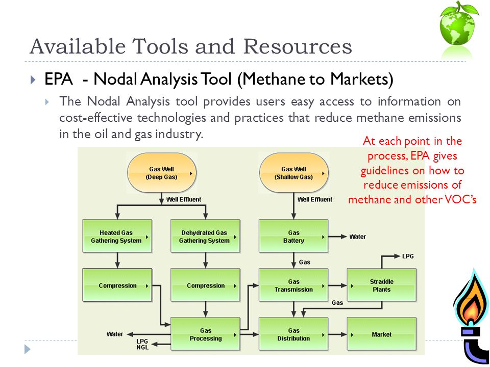 Available Tools and Resources EPA - Nodal Analysis Tool (Methane to Markets) The Nodal Analysis tool provides users easy access to information on cost-effective technologies and practices that reduce methane emissions in the oil and gas industry.