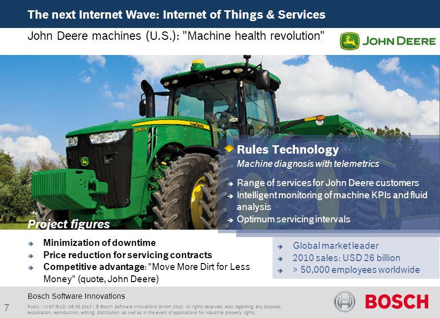 Public   INST/BUD   08.05.2013   © Bosch Software Innovations GmbH 2013.