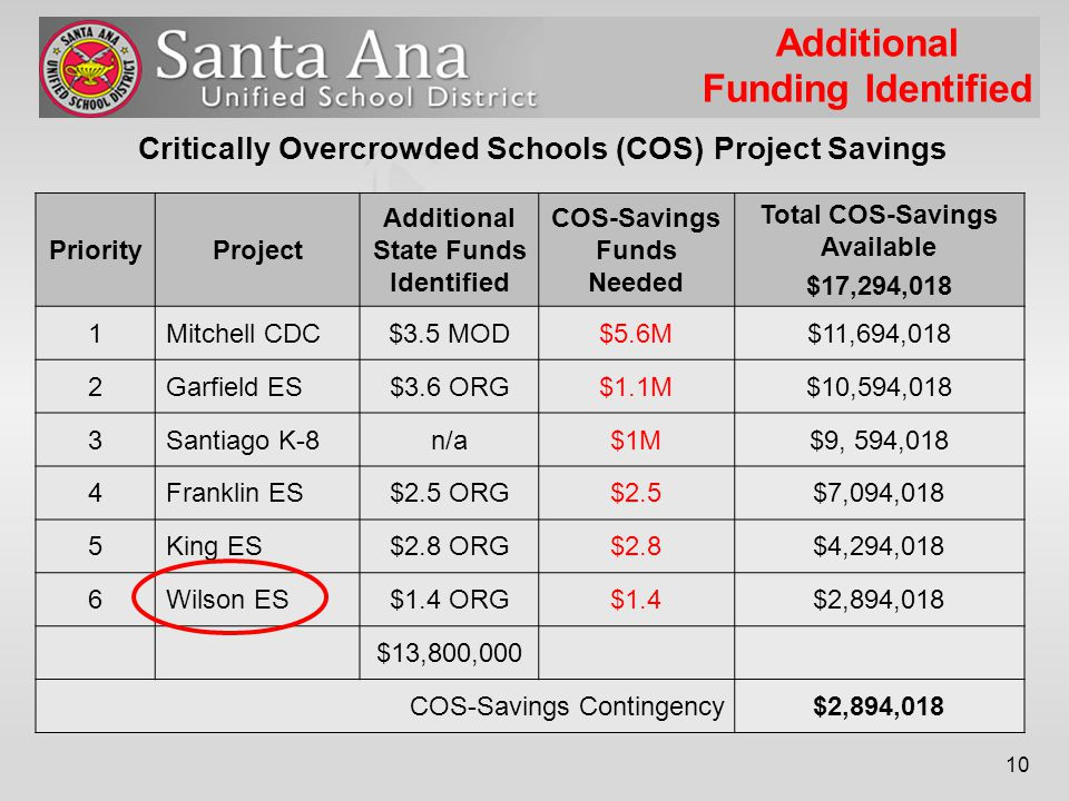 10 Critically Overcrowded Schools (COS) Project Savings PriorityProject Additional State Funds Identified COS-Savings Funds Needed Total COS-Savings Available $17,294,018 1Mitchell CDC$3.5 MOD$5.6M$11,694,018 2Garfield ES$3.6 ORG$1.1M$10,594,018 3Santiago K-8n/a$1M$9, 594,018 4Franklin ES$2.5 ORG$2.5$7,094,018 5King ES$2.8 ORG$2.8$4,294,018 6Wilson ES$1.4 ORG$1.4$2,894,018 $13,800,000 COS-Savings Contingency$2,894,018 Additional Funding Identified