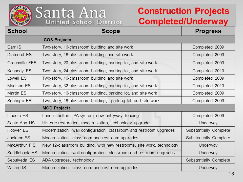 13 Construction Projects Completed/Underway SchoolScopeProgress COS Projects Carr ISTwo-story, 16-classroom building and site workCompleted 2009 Diamond ESTwo-story, 16-classroom building and site workCompleted 2009 Greenville FESTwo-story, 20-classroom building, parking lot, and site workCompleted 2009 Kennedy ESTwo-story, 24-classroom building, parking lot, and site workCompleted 2010 Lowell ESTwo-story, 16-classroom building and site workCompleted 2009 Madison ESTwo-story, 32-classroom building, parking lot, and site workCompleted 2010 Martin ESTwo-story, 16-classroom building, parking lot, and site workCompleted 2009 Santiago ESTwo-story, 16-classroom building,, parking lot, and site workCompleted 2009 MOD Projects Lincoln ESLunch shelters, PA system, new entryway, fencingCompleted 2009 Santa Ana HSHistoric restoration, modernization, technology upgradesUnderway Hoover ESModernization, wall configuration, classroom and restroom upgradesSubstantially Complete Jackson ESModernization, classroom and restroom upgradesSubstantially Complete MacArthur FISNew 12-classroom building, with new restrooms, site work, technologyUnderway Saddleback HSModernization, wall configuration, classroom and restroom upgradesUnderway Sepulveda ESADA upgrades, technologySubstantially Complete Willard ISModernization, classroom and restroom upgradesUnderway