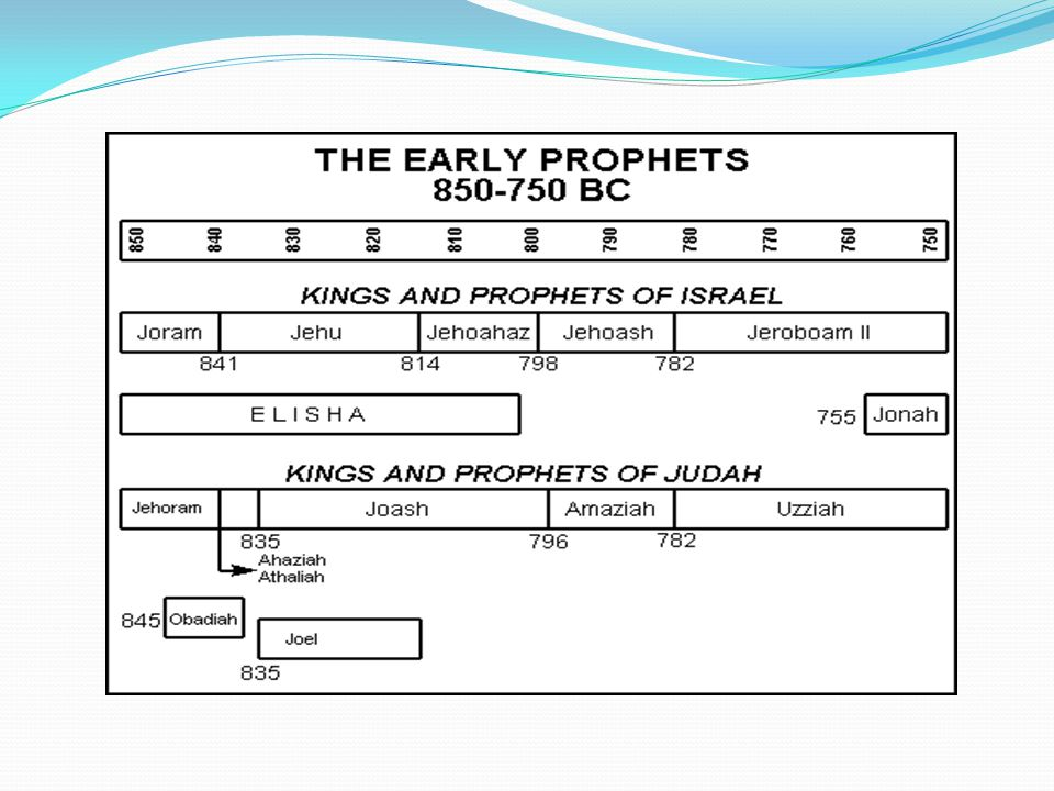 Jeremiah Plan of the Book.Two main divisions. Chapters 2–25 mainly pre-605 B.