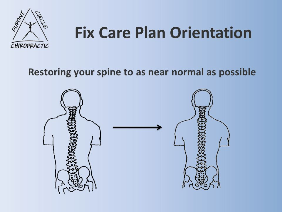 Fix Care Plan Orientation Restoring your spine to as near normal as possible