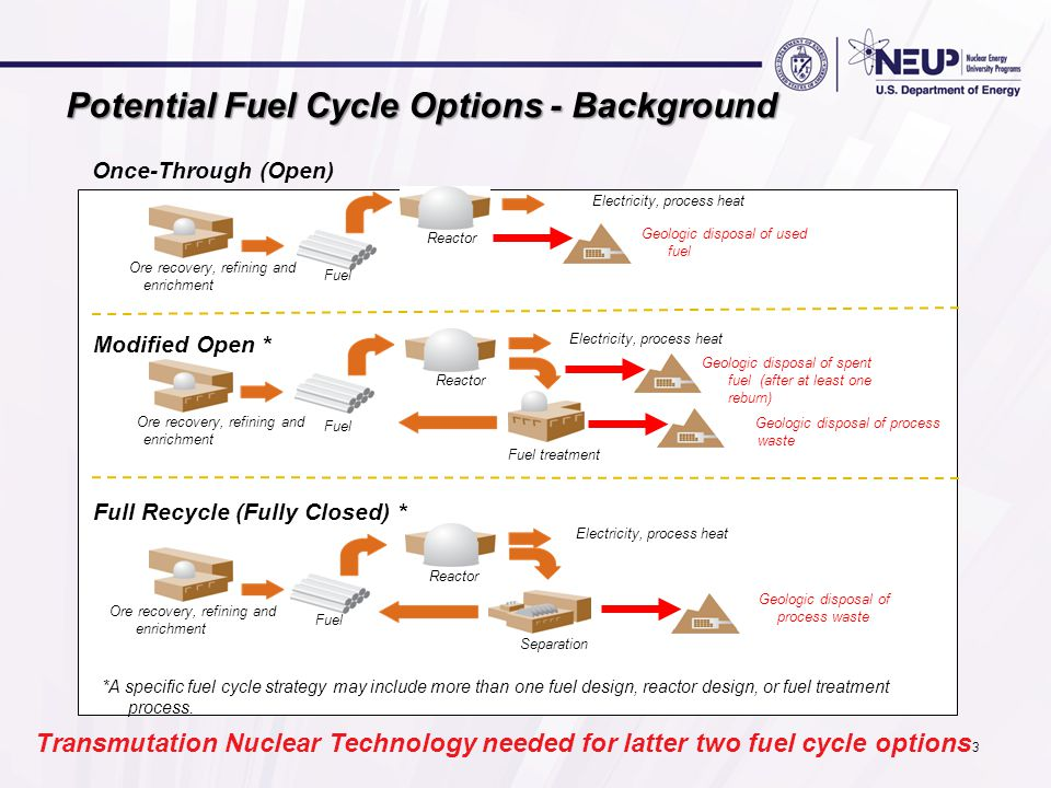 Potential Fuel Cycle Options - Background Ore recovery, refining and enrichment Fuel Reactor Geologic disposal of used fuel Electricity, process heat