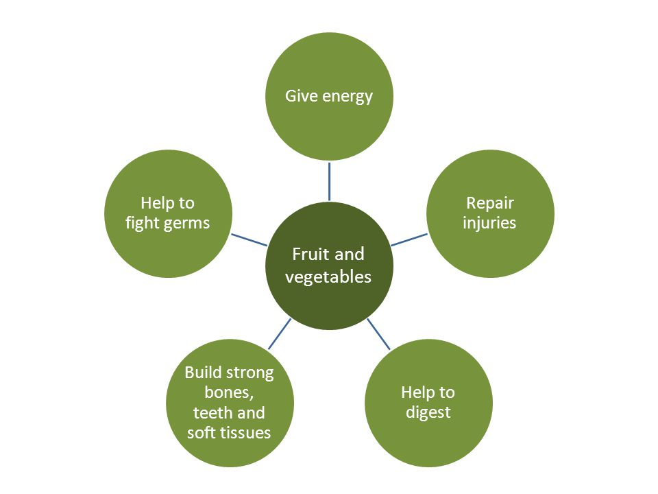 Fruit and vegetables Give energy Repair injuries Help to digest Build strong bones, teeth and soft tissues Help to fight germs