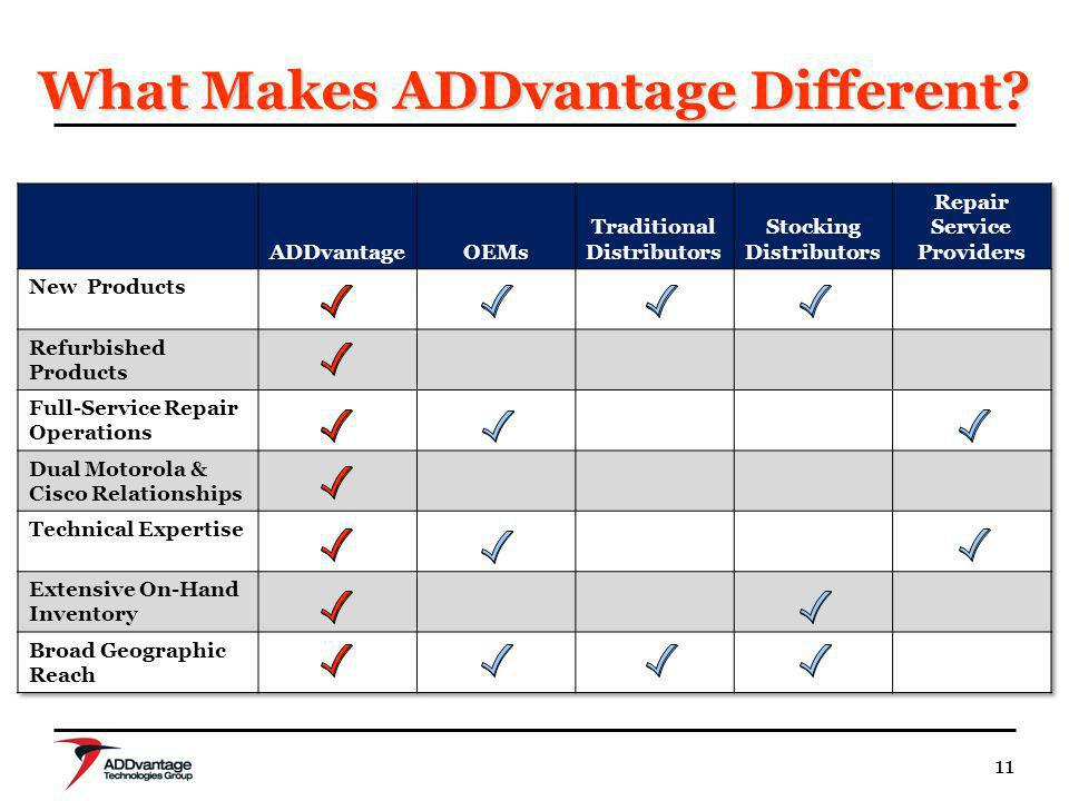 11 What Makes ADDvantage Different?