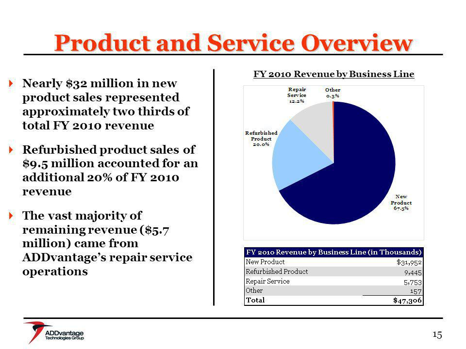 15 Product and Service Overview Nearly $32 million in new product sales represented approximately two thirds of total FY 2010 revenue Refurbished prod